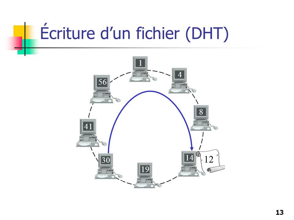 Écriture d'un fichier (DHT)