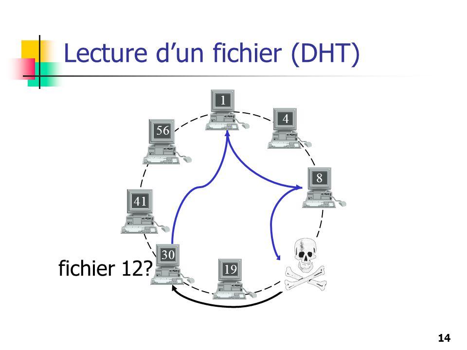 Lecture d'un fichier (DHT)