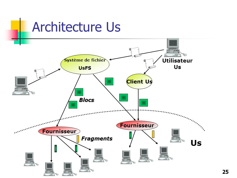 Architecture Us Us Utilisateur Us Client Us Blocs Fournisseur