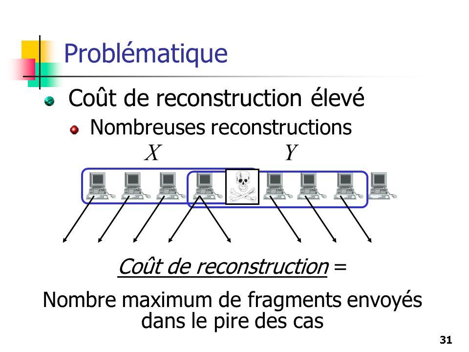 Problématique Coût de reconstruction élevé X Y