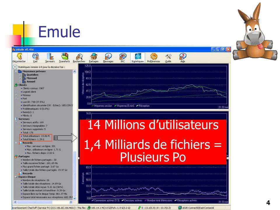 Emule 14 Millions d'utilisateurs