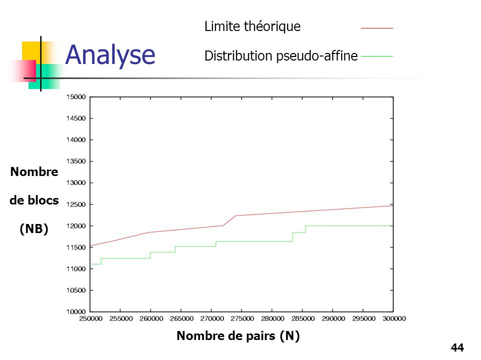 Analyse Limite théorique Distribution pseudo-affine Nombre de blocs