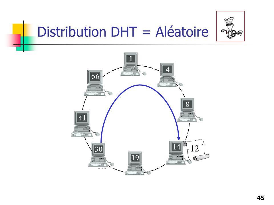 Distribution DHT = Aléatoire