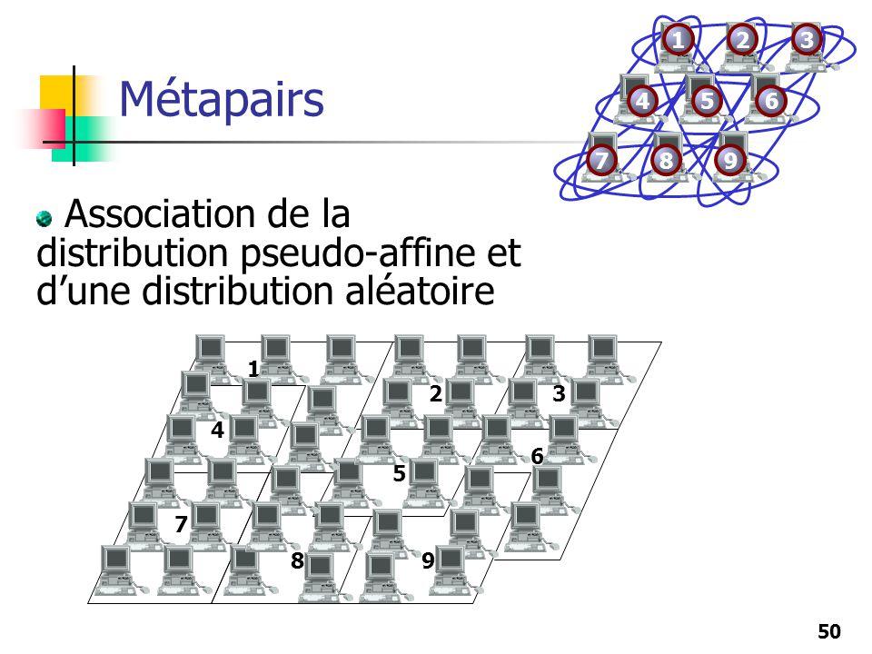 Métapairs 1. 2. 3. 4. 5. 6. 7. 8. 9. Association de la distribution pseudo-affine et d'une distribution aléatoire.