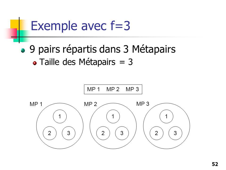Exemple avec f=3 9 pairs répartis dans 3 Métapairs