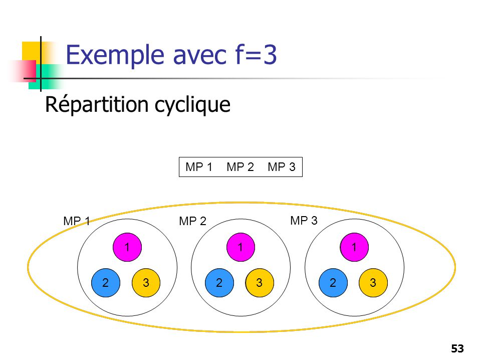 Exemple avec f=3 Répartition cyclique MP 1 MP 2 MP 3 MP 1 MP 2 MP 3 1
