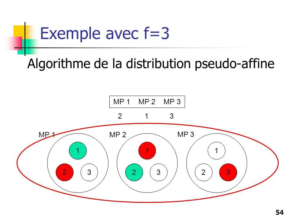 Exemple avec f=3 Algorithme de la distribution pseudo-affine