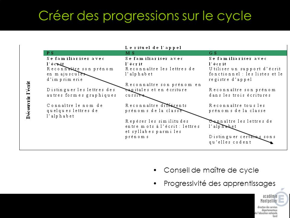 Créer des progressions sur le cycle