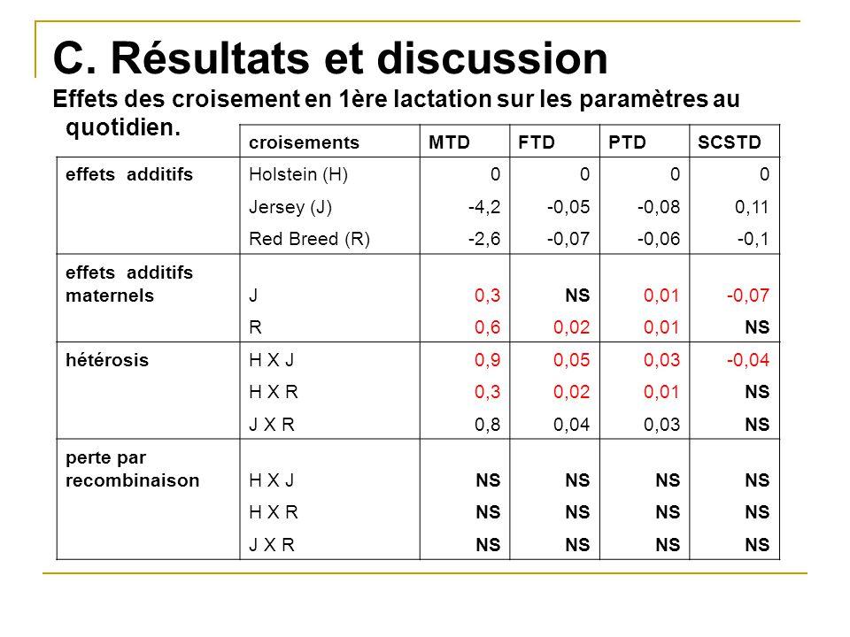 C. Résultats et discussion Effets des croisement en 1ère lactation sur les paramètres au quotidien.