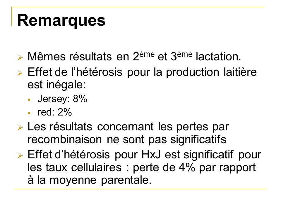 Remarques Mêmes résultats en 2ème et 3ème lactation.
