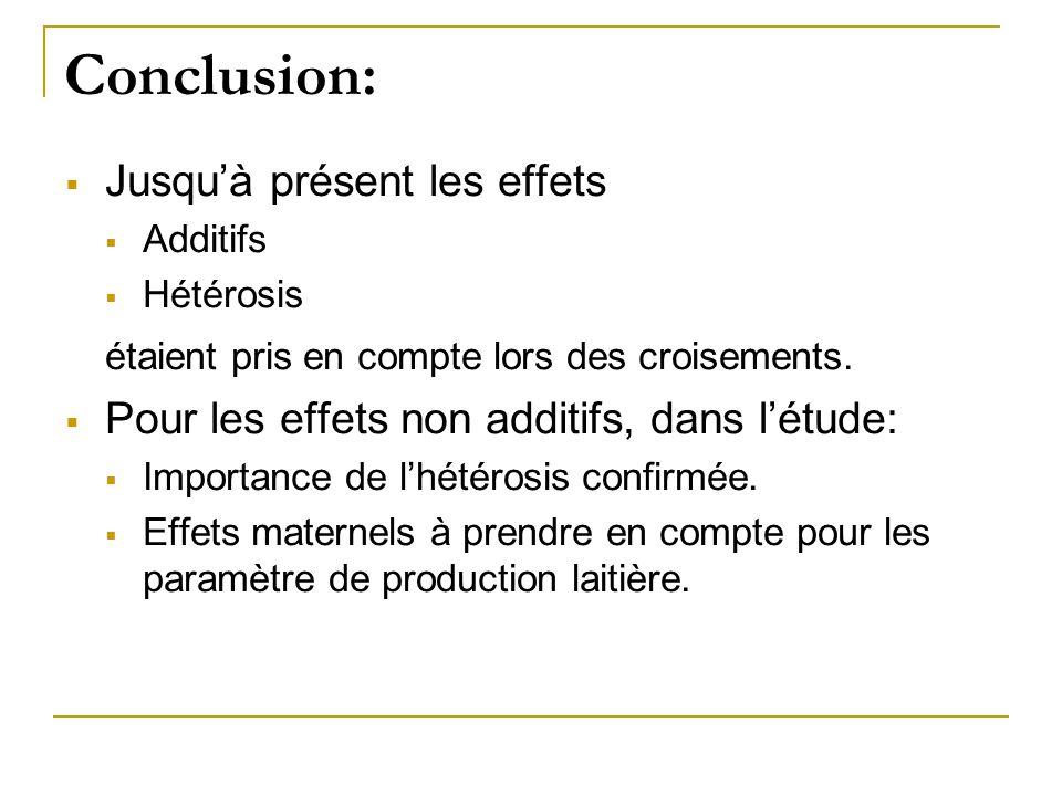 Conclusion: Jusqu'à présent les effets