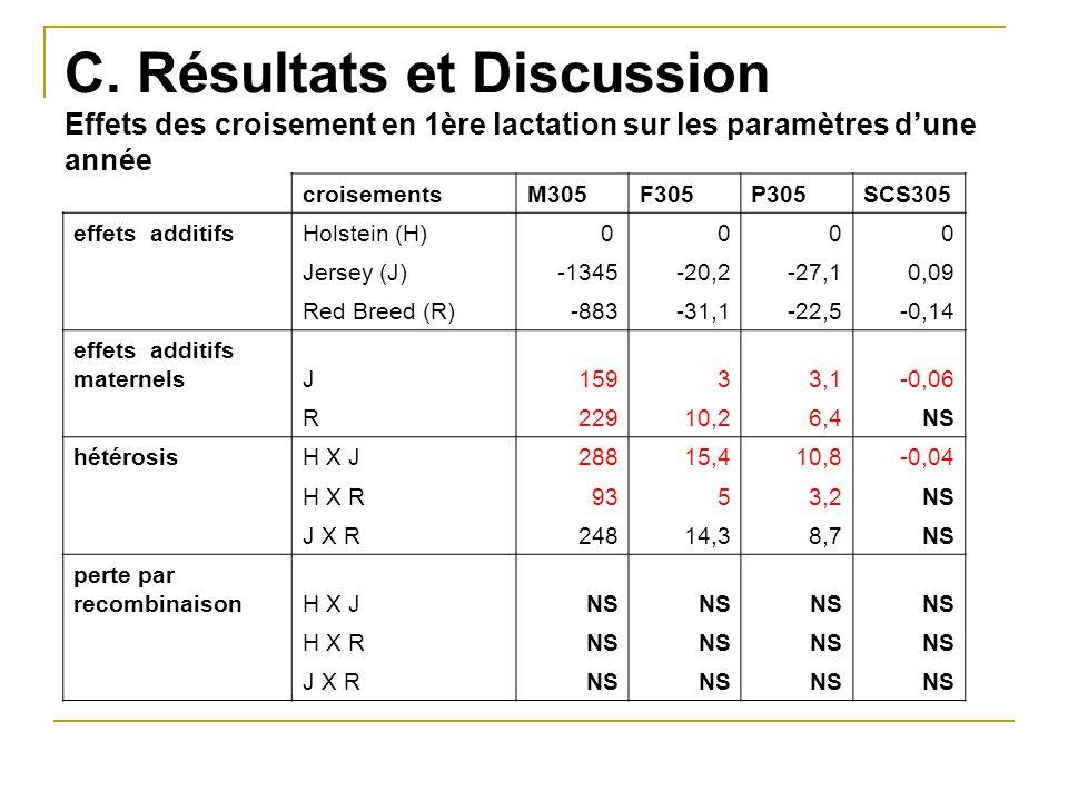 C. Résultats et Discussion Effets des croisement en 1ère lactation sur les paramètres d'une année