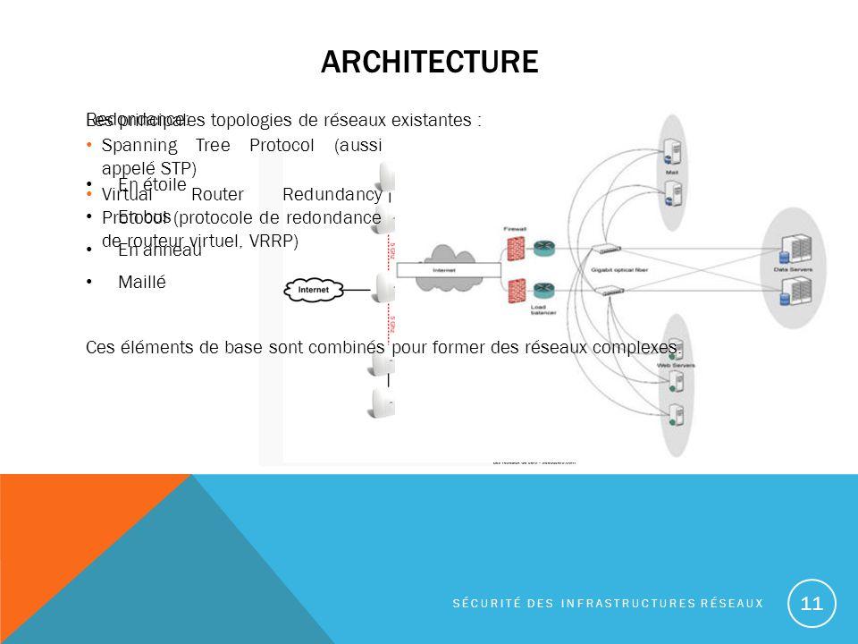 Architecture Les principales topologies de réseaux existantes :