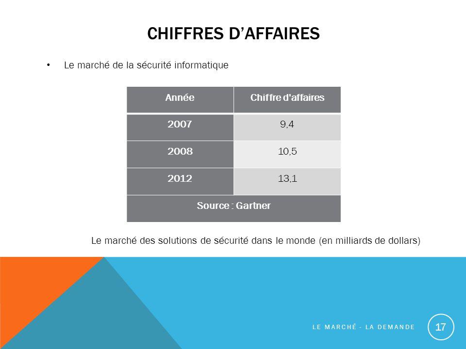 Chiffres d'Affaires Le marché de la sécurité informatique