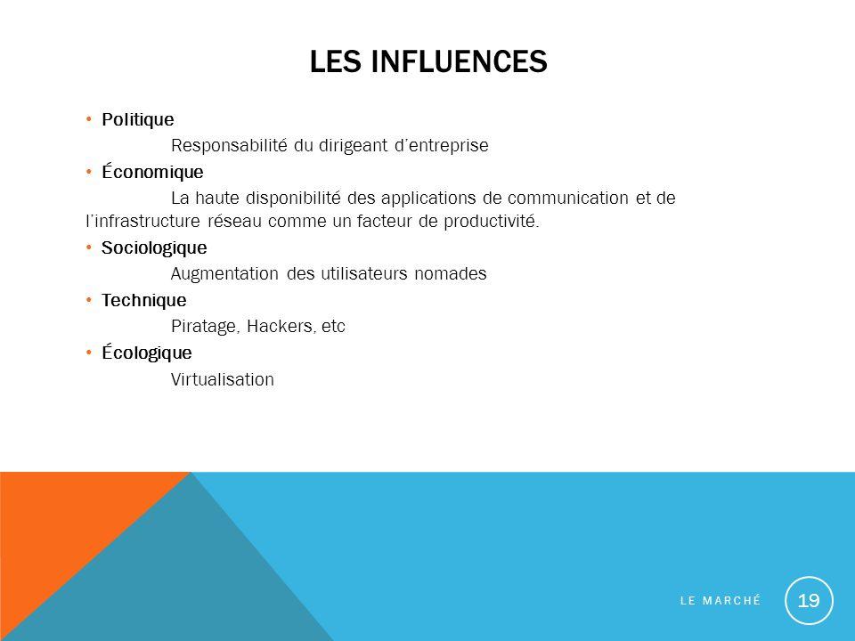 Les influences Politique Responsabilité du dirigeant d'entreprise