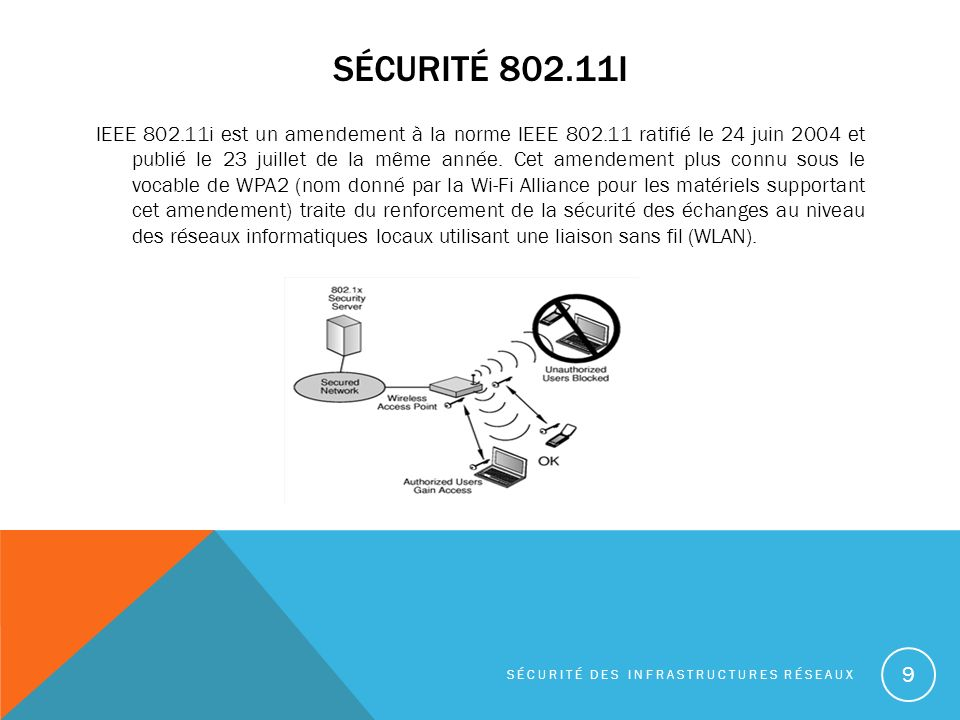 Sécurité 802.11i