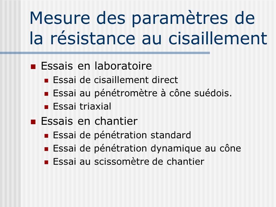 Mesure des paramètres de la résistance au cisaillement