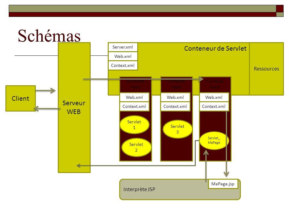 Schémas Conteneur de Servlet Serveur WEB Client Ressources