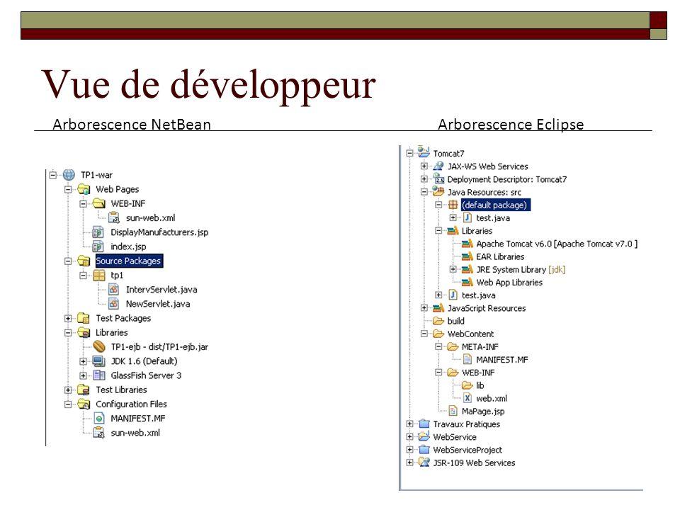Vue de développeur Arborescence NetBean Arborescence Eclipse