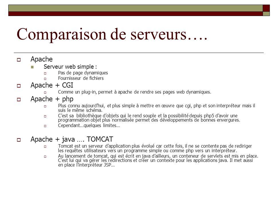 Comparaison de serveurs….