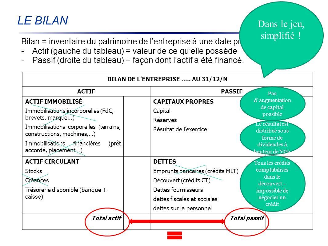 BILAN DE L'ENTREPRISE ….. AU 31/12/N