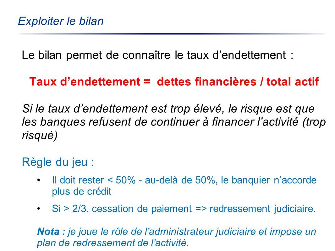Taux d'endettement = dettes financières / total actif