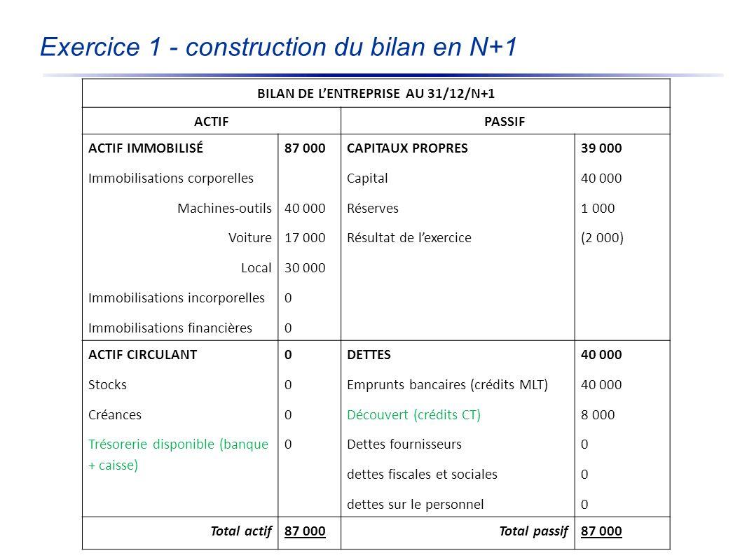 Exercice 1 - construction du bilan en N+1