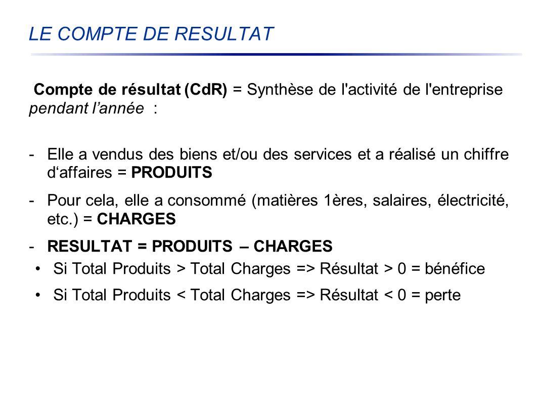 LE COMPTE DE RESULTAT Compte de résultat (CdR) = Synthèse de l activité de l entreprise pendant l'année :