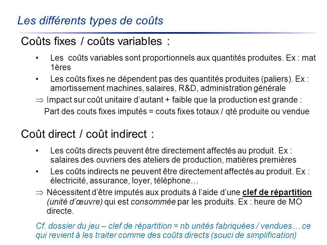 Les différents types de coûts