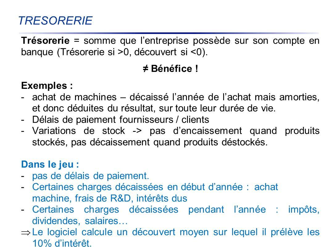TRESORERIE Trésorerie = somme que l'entreprise possède sur son compte en banque (Trésorerie si >0, découvert si <0).