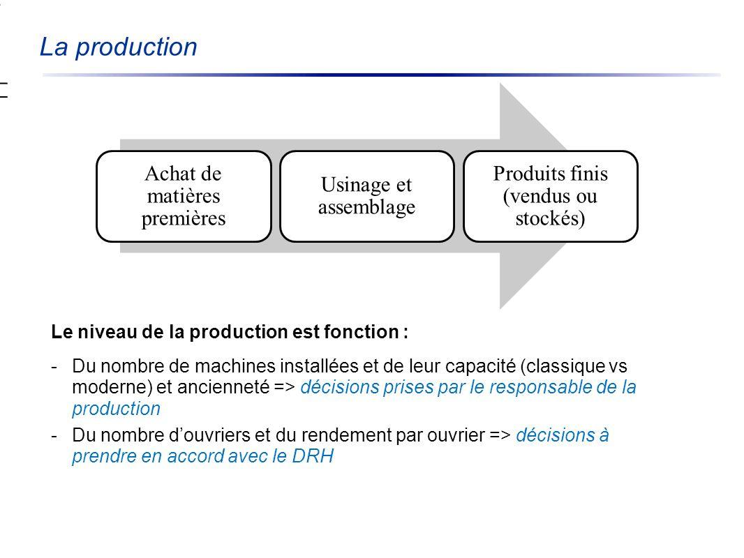 La production Achat de matières premières Usinage et assemblage