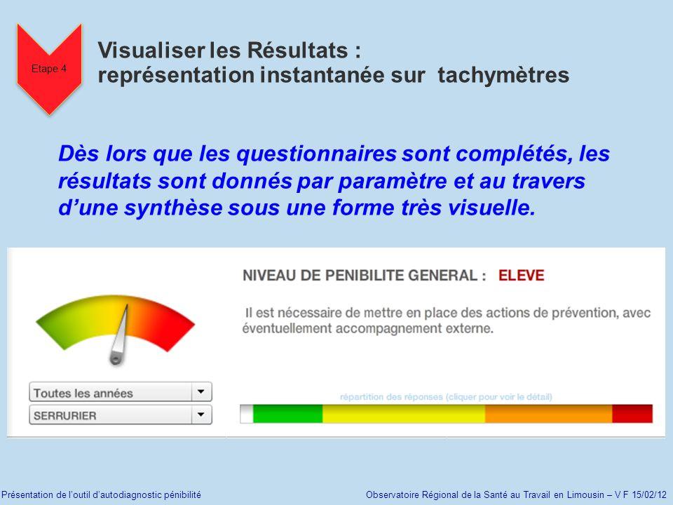 Visualiser les Résultats : représentation instantanée sur tachymètres