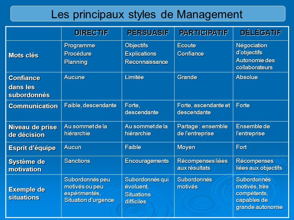 Les principaux styles de Management