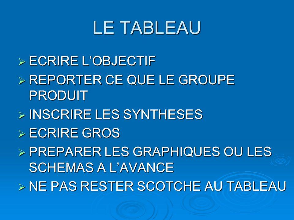 LE TABLEAU ECRIRE L'OBJECTIF REPORTER CE QUE LE GROUPE PRODUIT
