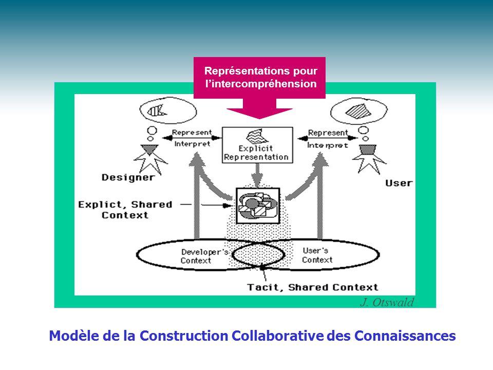 Modèle de la Construction Collaborative des Connaissances