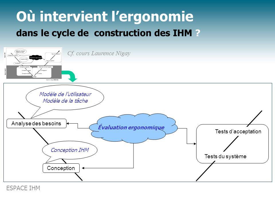 Où intervient l'ergonomie dans le cycle de construction des IHM