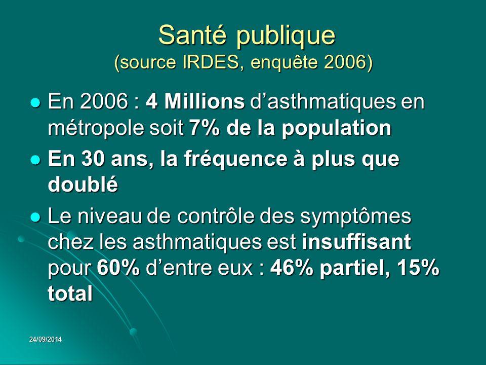 Santé publique (source IRDES, enquête 2006)