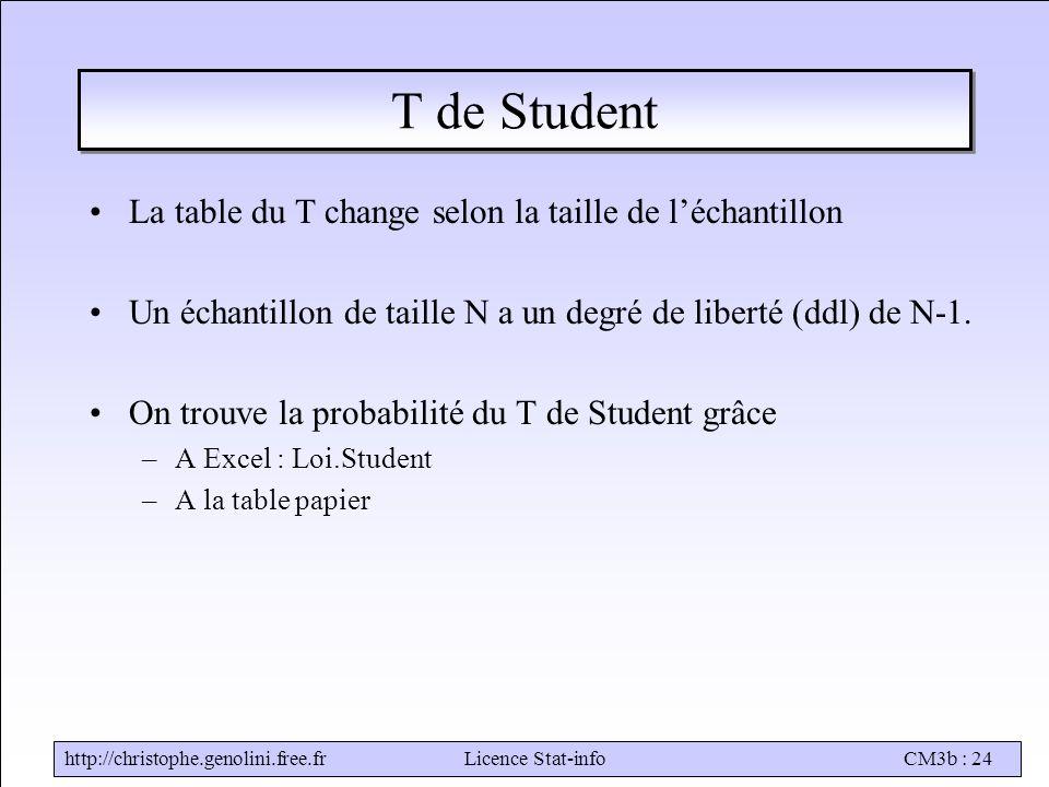 T de Student La table du T change selon la taille de l'échantillon