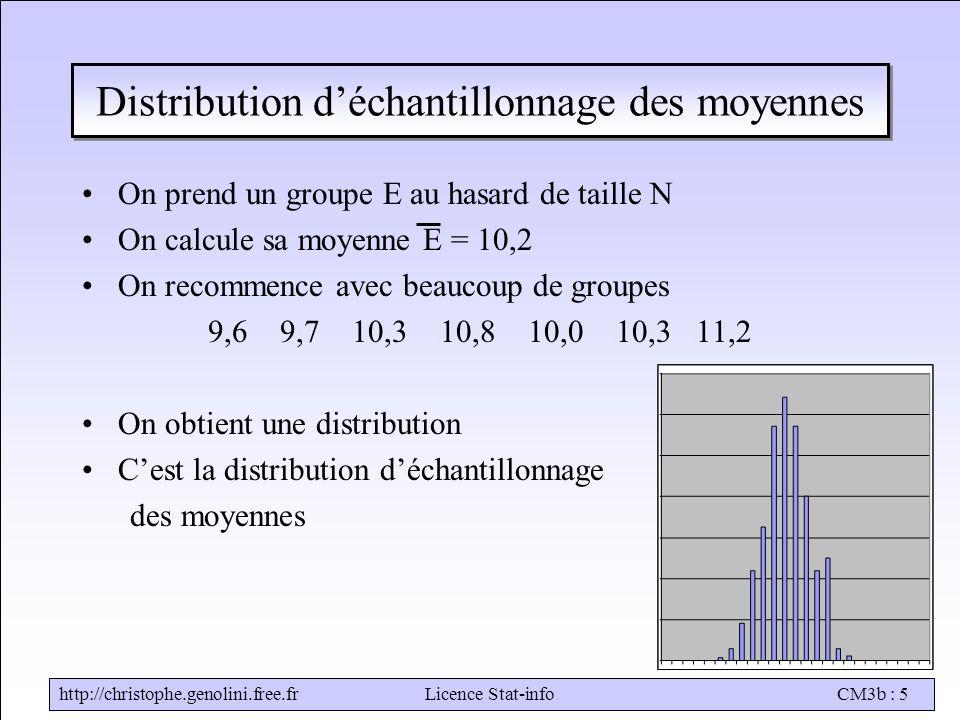 Distribution d'échantillonnage des moyennes