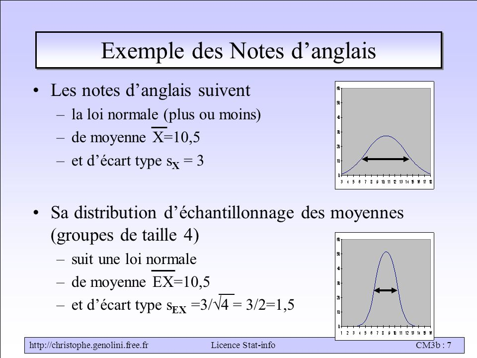 Exemple des Notes d'anglais