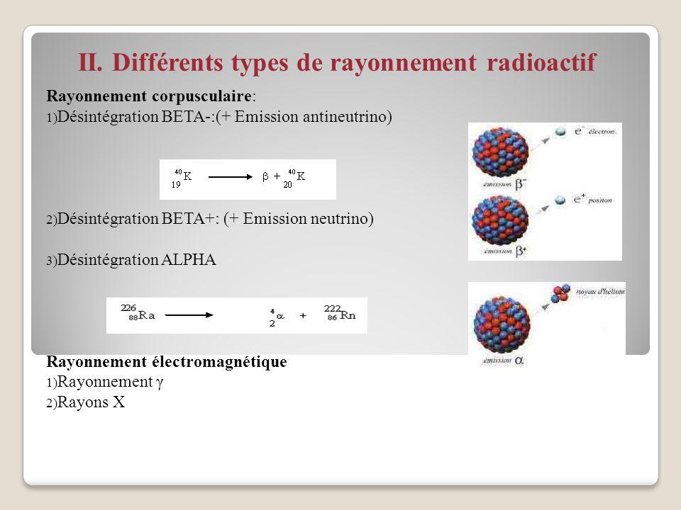 II. Différents types de rayonnement radioactif