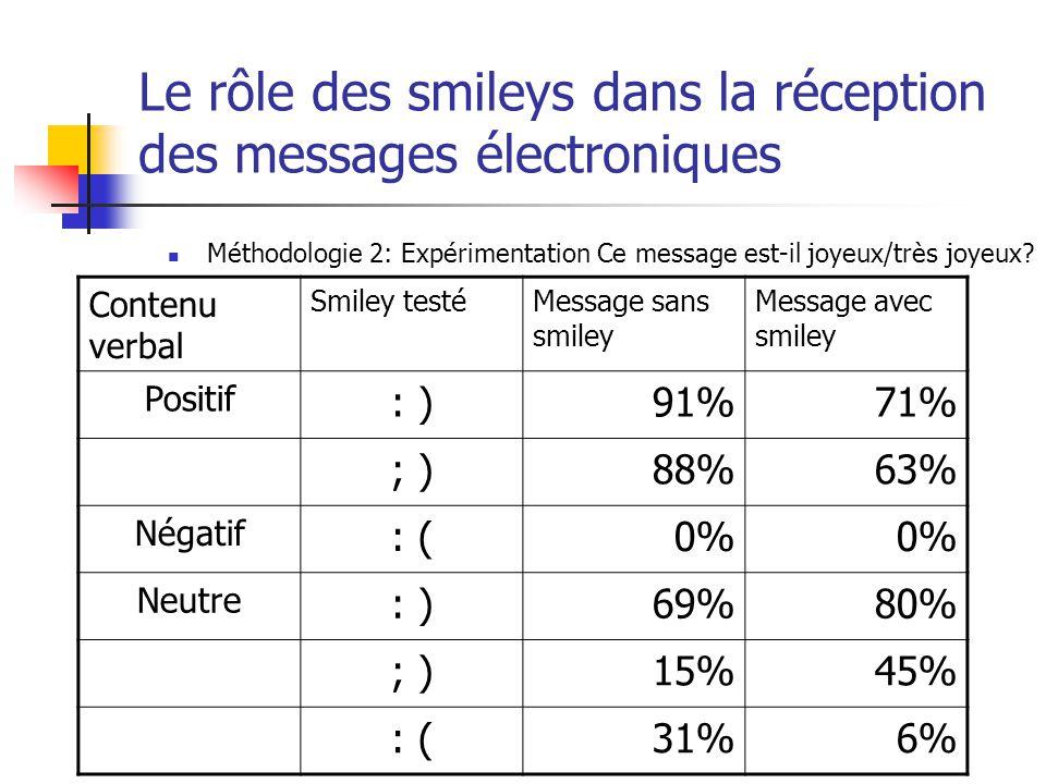 Le rôle des smileys dans la réception des messages électroniques