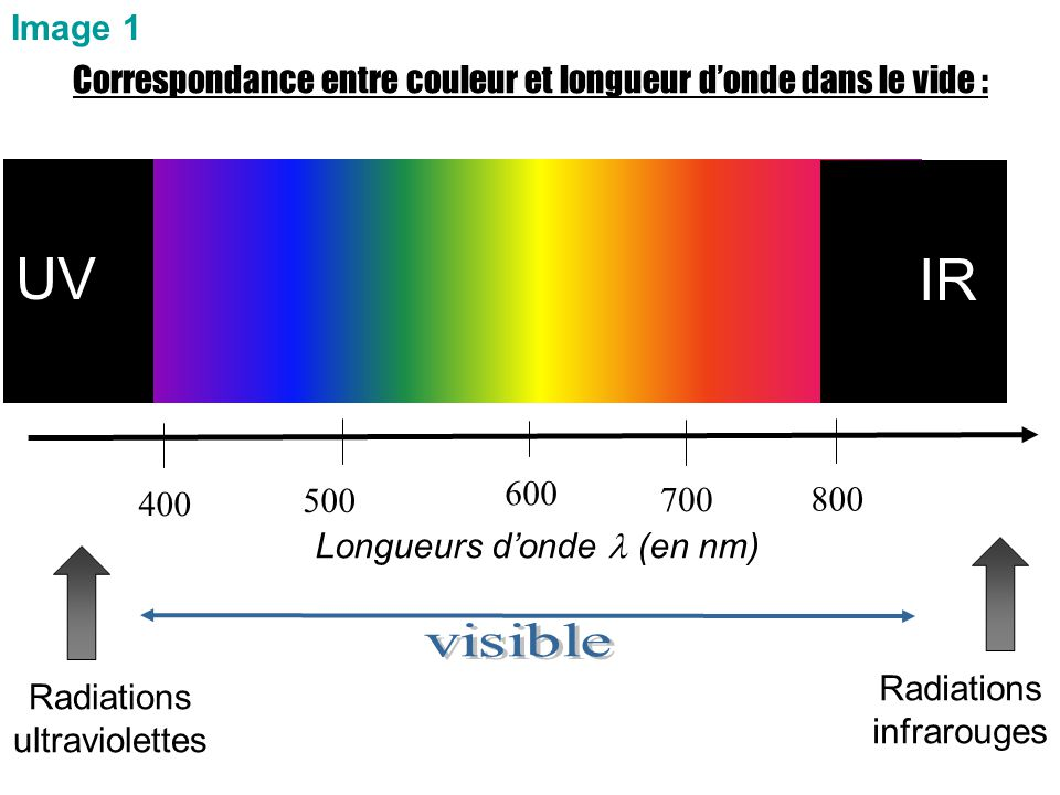Image 1 Correspondance entre couleur et longueur d'onde dans le vide : UV. IR. 400. 600. 800. 500.