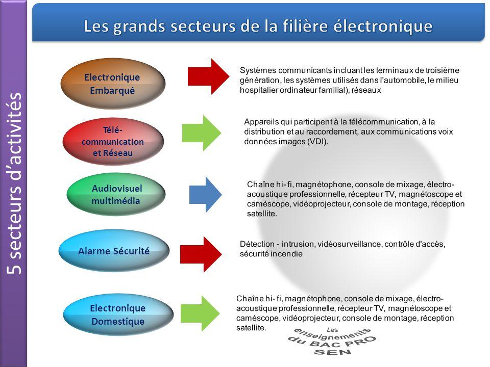 5 secteurs d'activités Les grands secteurs de la filière électronique
