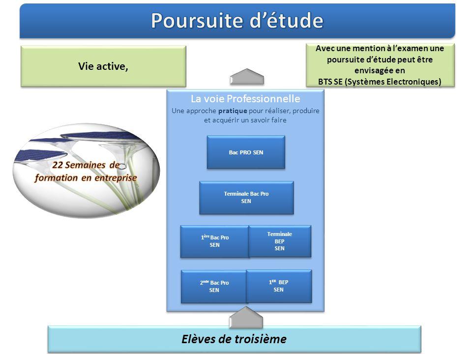 BTS SE (Systèmes Electroniques) 22 Semaines de formation en entreprise