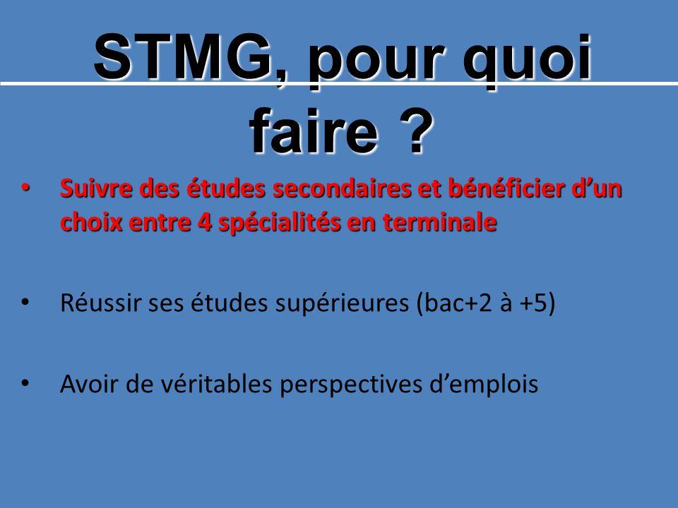 STMG, pour quoi faire Suivre des études secondaires et bénéficier d'un choix entre 4 spécialités en terminale.