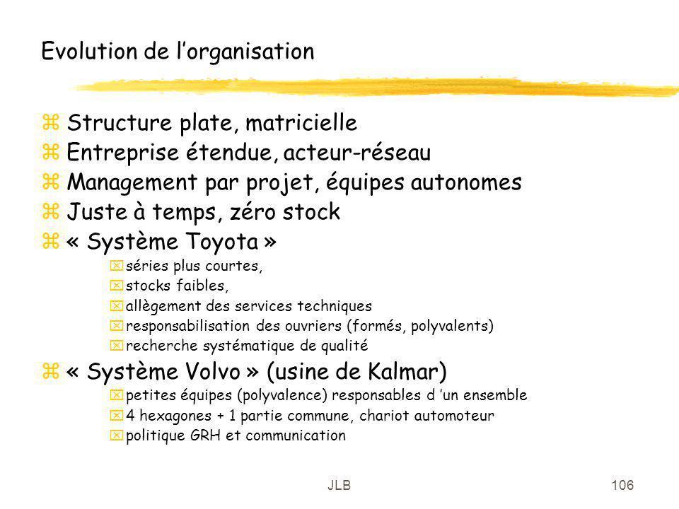 Evolution de l'organisation