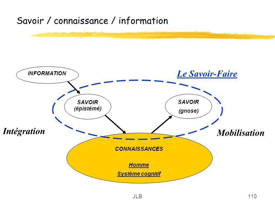 Savoir / connaissance / information