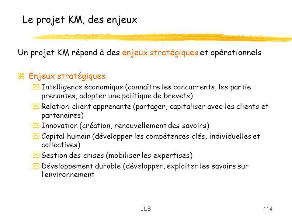 Le projet KM, des enjeux Un projet KM répond à des enjeux stratégiques et opérationnels. Enjeux stratégiques.