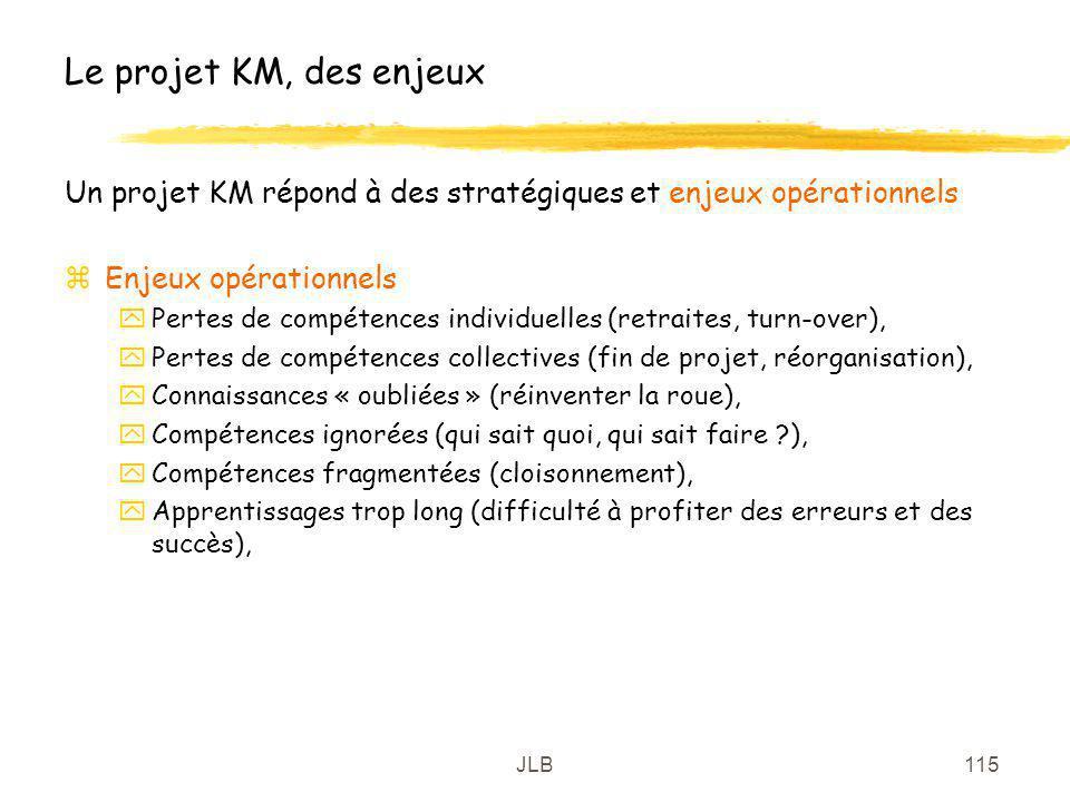 Le projet KM, des enjeux Un projet KM répond à des stratégiques et enjeux opérationnels. Enjeux opérationnels.